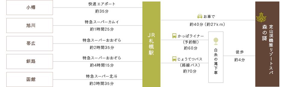 JRでお越しの方